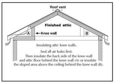 Insulating Knee Walls In Homes Home