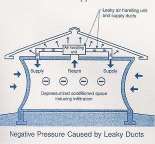 Understanding Air Flow in Homes for Energy Efficiency – Home