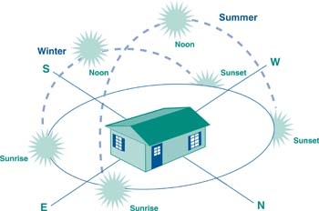 Designing Energy Efficient New Homes for a Warm Climate ... on insulation for hot climates, home designs for hot climates, landscape for hot climates,